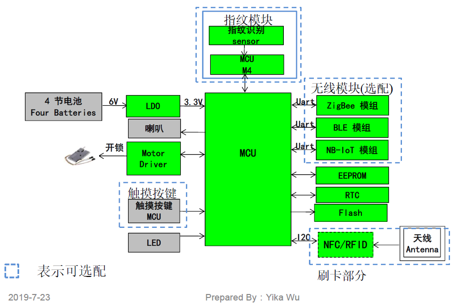 圖7:指紋鎖電子部分結構框圖。(圖片來源:YiKa Wu)