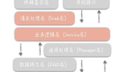 阿里巴巴的服务分层开发规范