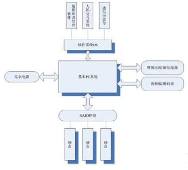 多通道数字硬盘录像机结构及系统特点分析