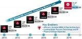 博通宣布Tomahawk 4网络芯片已出货 速率可达25.6Tb/s