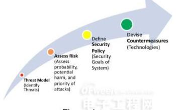 嵌入式系統中如何程度的安全才算真正安全