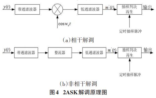 如何使用Simulink实现2ASK调制系统的建模与仿真