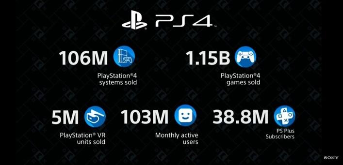 索尼PS4出货量破亿台,游戏售出超11亿个