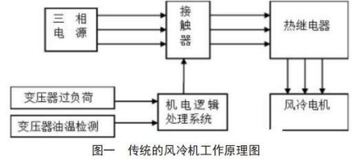 变压器冷却器的作用与原理