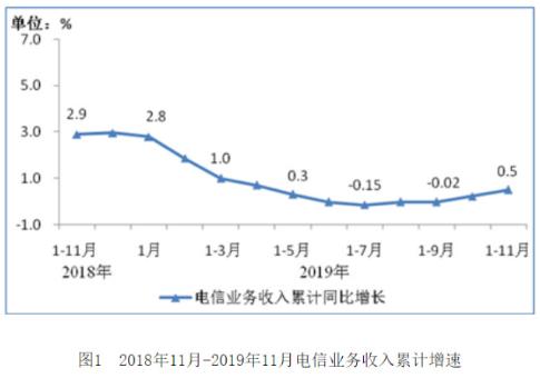 2019年通信行业的走势以及2020年的发展趋势分析