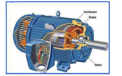 同步电机和异步电机的主要区别和工作原理详细说明