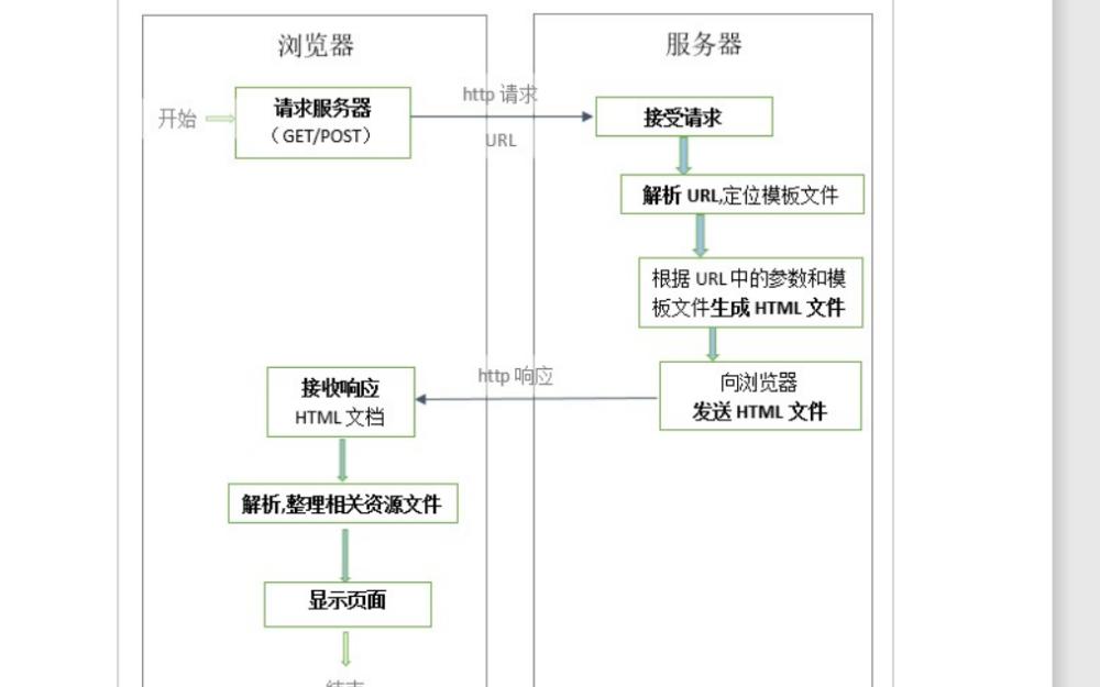 BS架构及其运行原理的详细资料说明