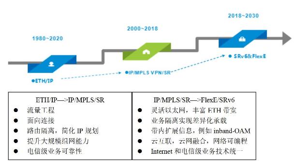 为什么SRv6、FlexE是第三代IP核心技术