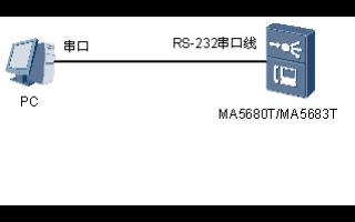 華為SmartAX的MA5680T和MA5683T光接入設備調測和配置指南免費下載