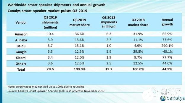 两大智能音箱顶级玩家相继出手 2020年智能音箱战场将格外激烈