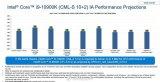 酷睿i9-10900K處理器的性能到底將有多大提...