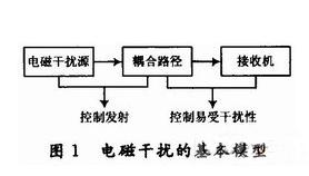 高速DSP系统的电磁兼容设计方案