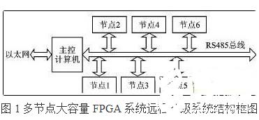大容量FPGA构成的多节点系统远程升级系统设计详解