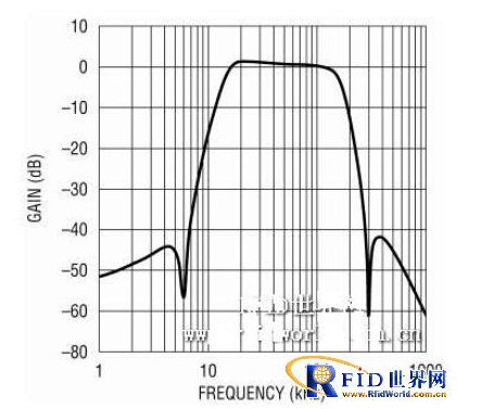 RFID读取器自适应基频滤波器应该怎样来设计