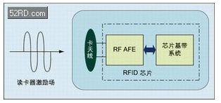 RFID芯片的攻击技术是怎样的