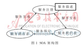 基于SOA的RFID中间件如何来设计