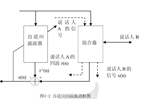 设计LMS算法实现滤波器对信号噪声进行自适应滤除