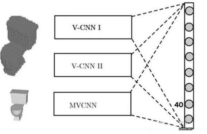基于3D数据卷积神经网络的物体识别