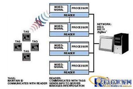 如何使用处理区来简化rfid读取器