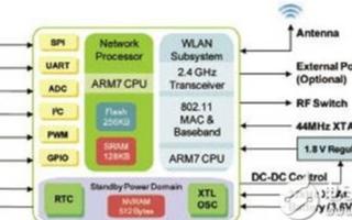 Freescale GS1011无线单芯片的主要特性及应用范围