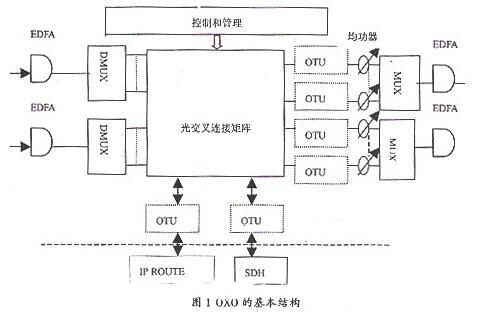 光交叉连接设备的组成_光交叉连接设备的分类