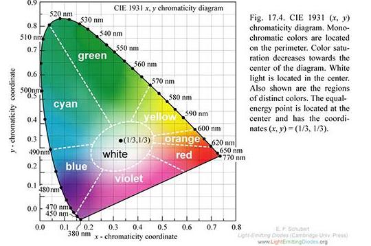 物聯網時代的圖形辨識的相關技術