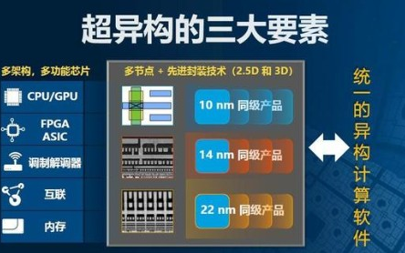 详解FPGA的发展史和开发流程