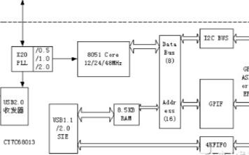 基于FPGA NANO2开发板实现USB2.0接口通信的设计方案