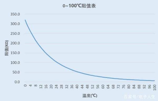 热敏电阻应用详解