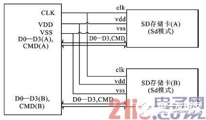 基于FPGA技术实现SD模式设备接口的设计方案