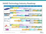 SK海力士128层堆栈的4D闪存量产,国产闪存的...