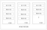 南京紫光基于对象存储系统的随机读写对象的方法
