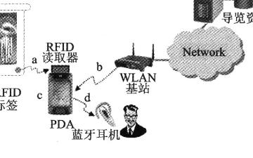 RFID與WLAN的組合有什么威力
