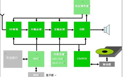 以數字音頻系統為例介紹音頻系統的構建