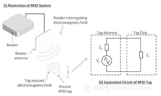 RFID 标签读取范围在什么之间