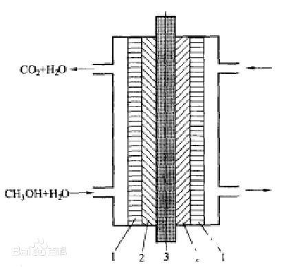 直接甲醇燃料电池的工作原理_直接甲醇燃料电池的特...