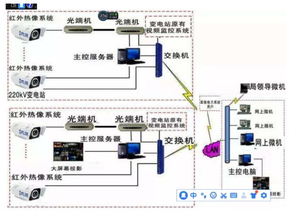 电力通信网无人值守的监控系统解决方案