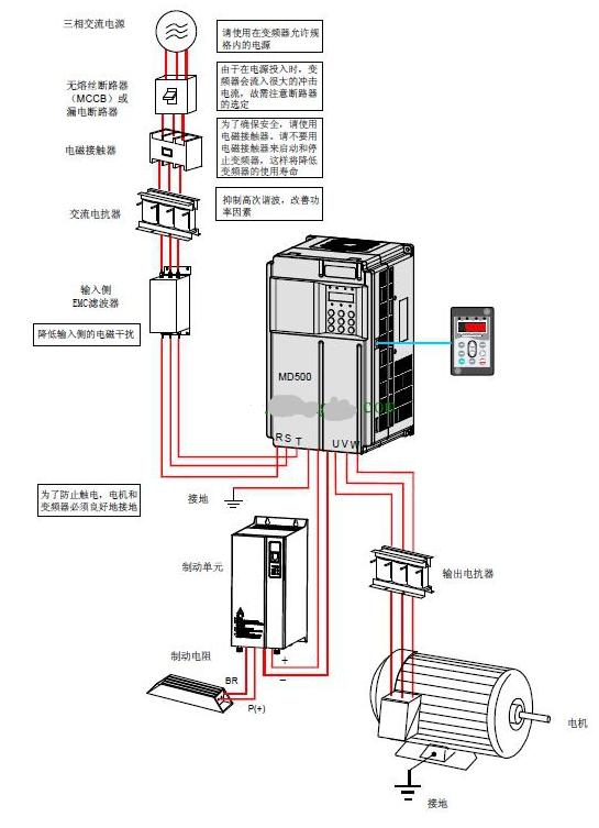 变频器中常用的控制方式
