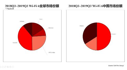 华为将长期引领全球Wi-Fi 6技术的发展方向