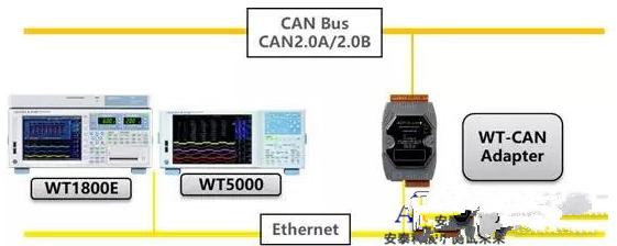 功率分析仪直连CAN网络会加强什么优势