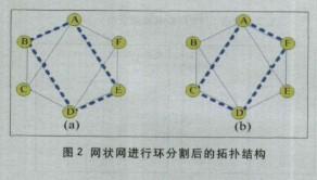 从多个方面对网络结构环形网和网状网进行对比分析