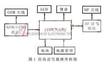 基于RFID的防伪读写器是如何设计实现的