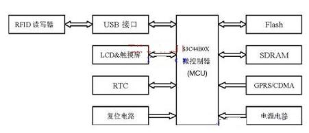 基于RFID的监管信息系统是怎样的一个系统