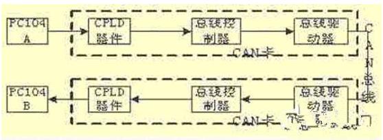 基于嵌入式系统的CAN总线网络通信是怎样设计的