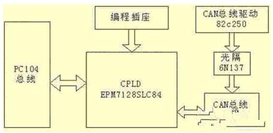 基于嵌入式系統的CAN總線網絡通信是怎樣設計的