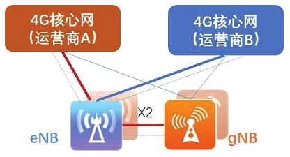 運營商共同部署一張5G網絡還需要解決哪些困難