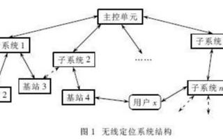 利用ZigBee开发套件实现设计智能无线管理系统