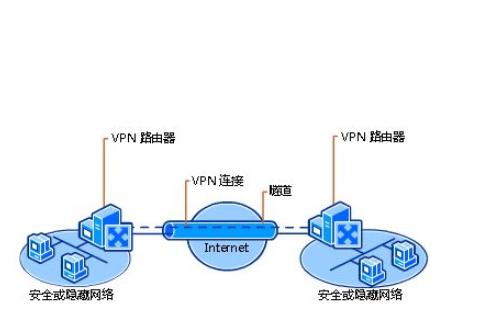 基于BGP MPLS的以太网VPN技术概述
