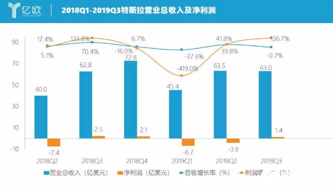 随着首批社会车主的交付 国产特斯拉成为中国新能源市场的头狼