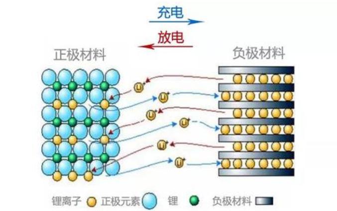 锂离子电池的发展历程和原理及应用说明